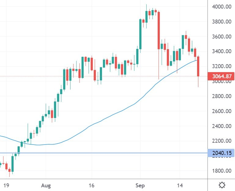 Ethereum Hits $3,000 Again as Traders Fear SEC Testimony, XRP, CEL, LTC Sep. 20
